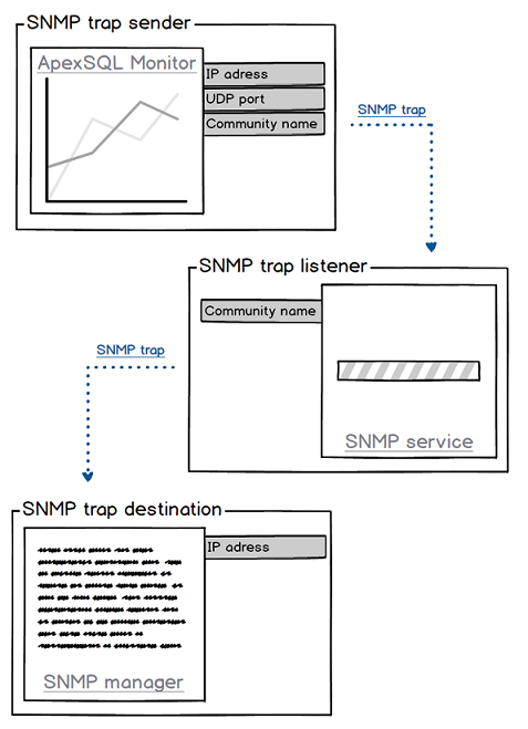 Configuring and setting up the SNMP trap in ApexSQL Monitor