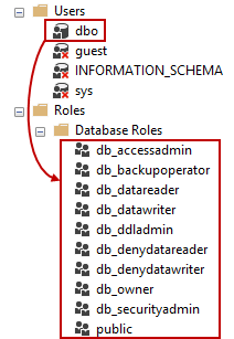 ApexSQL Doc - Permissions and requirements